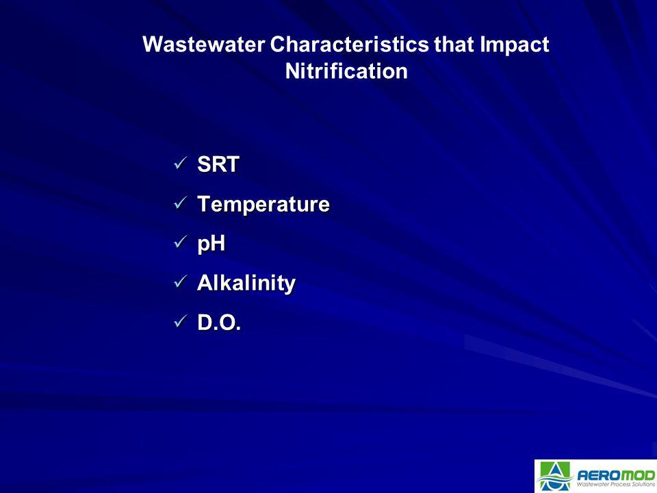 SRT SRT Temperature Temperature pH pH Alkalinity Alkalinity D.O. D.O. Wastewater Characteristics that Impact Nitrification