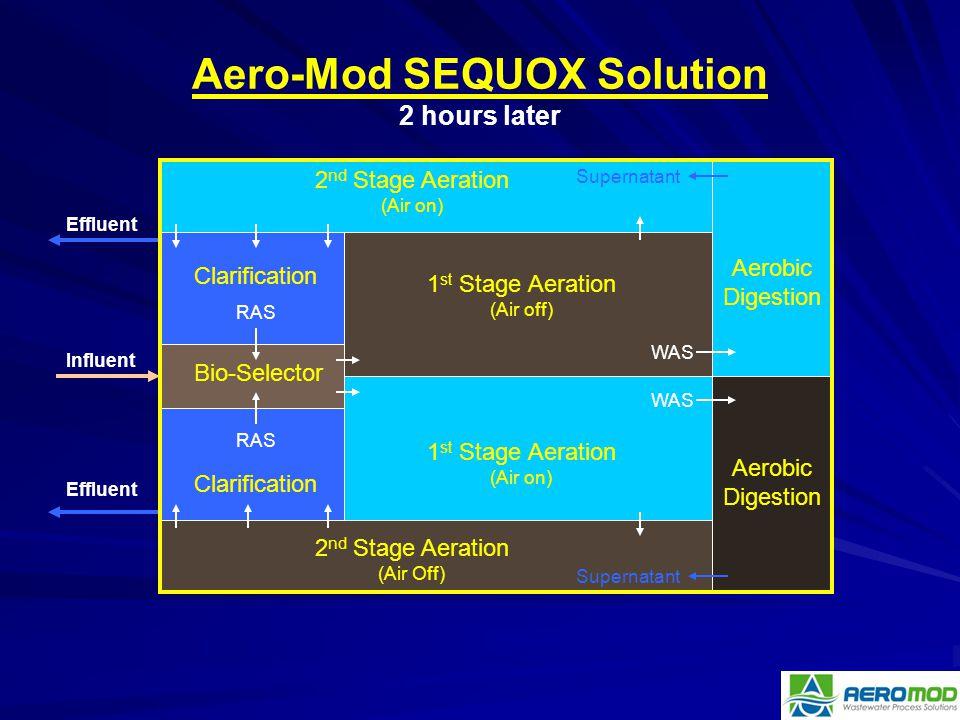 RAS Clarification 1 st Stage Aeration (Air on) Aerobic Digestion WAS Supernatant Bio-Selector 2 nd Stage Aeration (Air on) Aerobic Digestion 1 st Stag