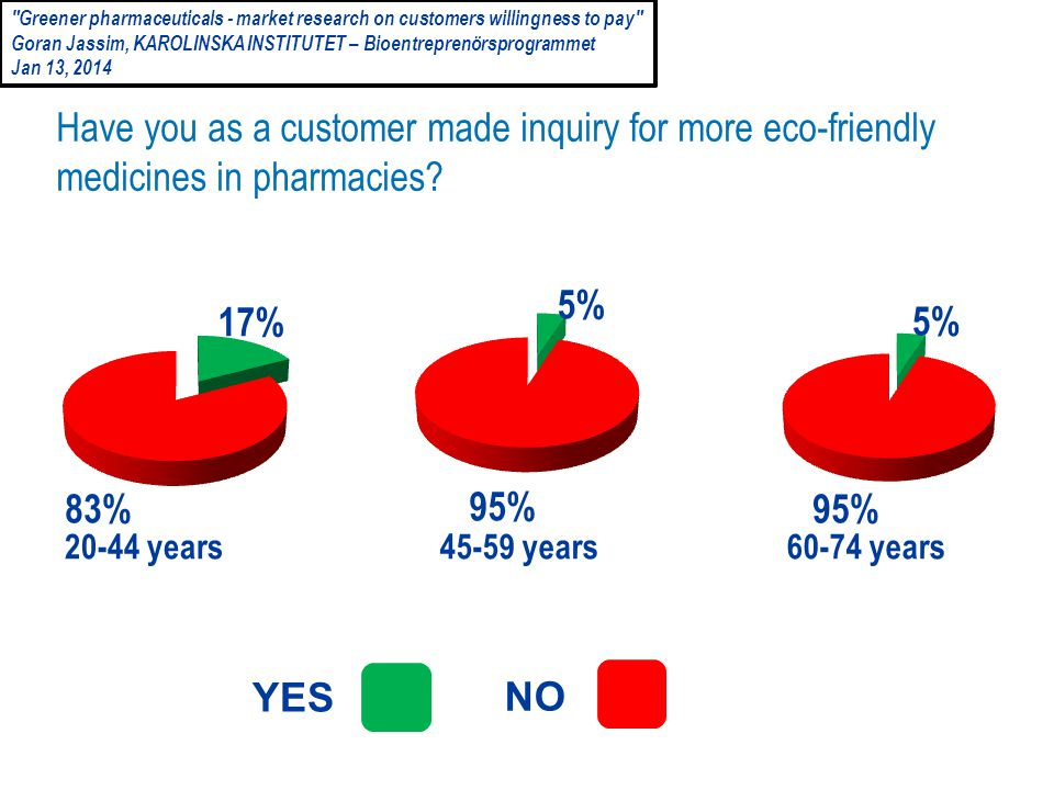 NO YES 20-44 years 45-59 years60-74 years 95% 5% 95% 83% 17% Have you as a customer made  inquiry for more eco-friendly medicines in pharmacies.