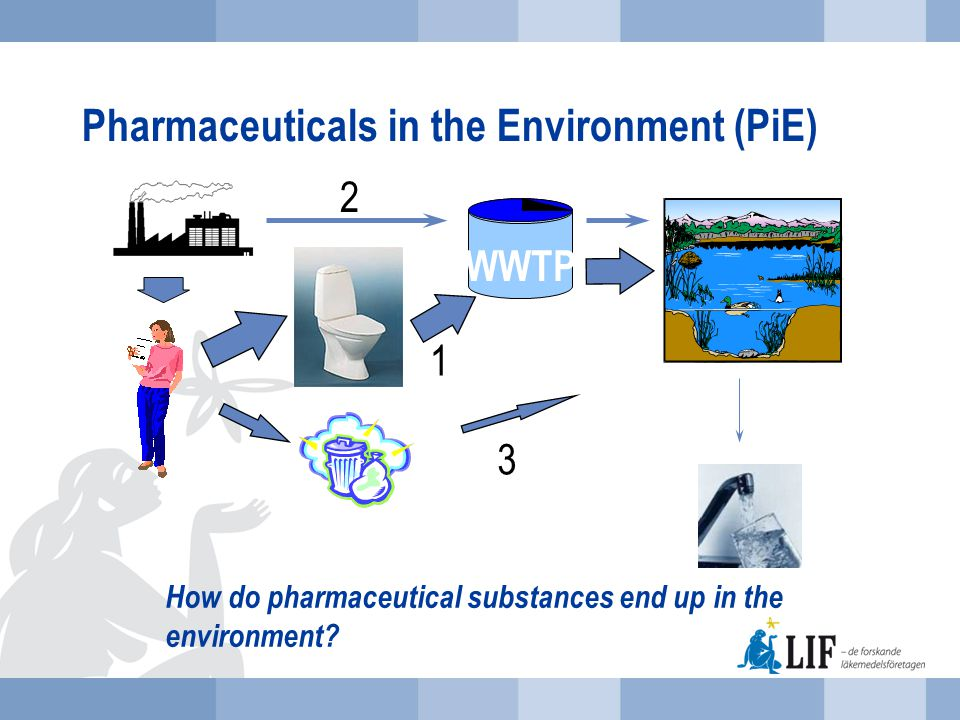 Background to Swedish initiatives and activities within the PiE area 1.Excretion of pharmaceutical substances and metabolites from patients Intense discussions since 2003/2004 2.Releases of pharmaceutical substances from manufacturing operations Several reports from Swedish researcher Joakim Larsson (University of Gothenburg) on releases from the WWTP in Patancheru, India (from 2007 and onwards) 3.Unused medicines Have been addressed by LIF and stakeholders in several nation-wide campaigns since the 1990´s NOT regarded a significant contributor to pharmaceuticals in the environment in Sweden.