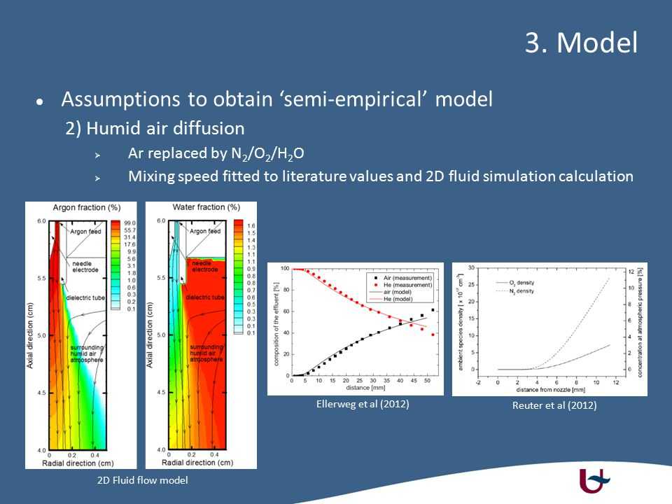 3. Model Assumptions to obtain 'semi-empirical' model 2) Humid air diffusion  Ar replaced by N 2 /O 2 /H 2 O  Mixing speed fitted to literature valu