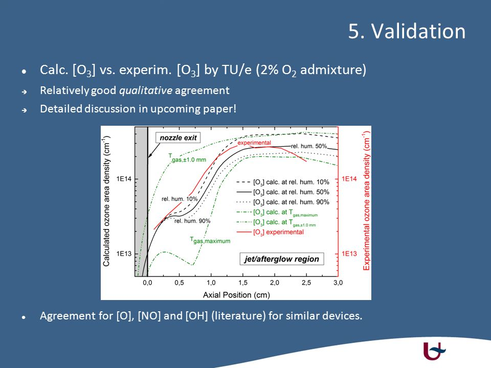 5. Validation Calc. [O 3 ] vs. experim. [O 3 ] by TU/e (2% O 2 admixture)  Relatively good qualitative agreement  Detailed discussion in upcoming pa