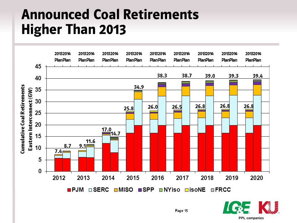 Announced Coal Retirements Higher Than 2013 Page 15