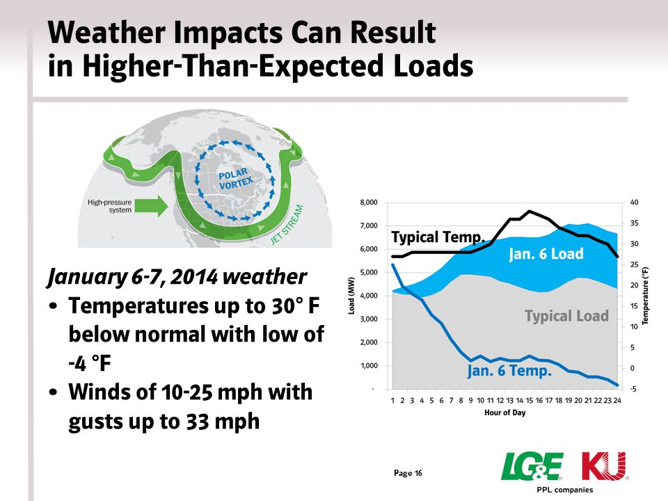 Weather Impacts Can Result in Higher-Than-Expected Loads January 6-7, 2014 weather Temperatures up to 30° F below normal with low of -4 °F Winds of 10-25 mph with gusts up to 33 mph Page 16