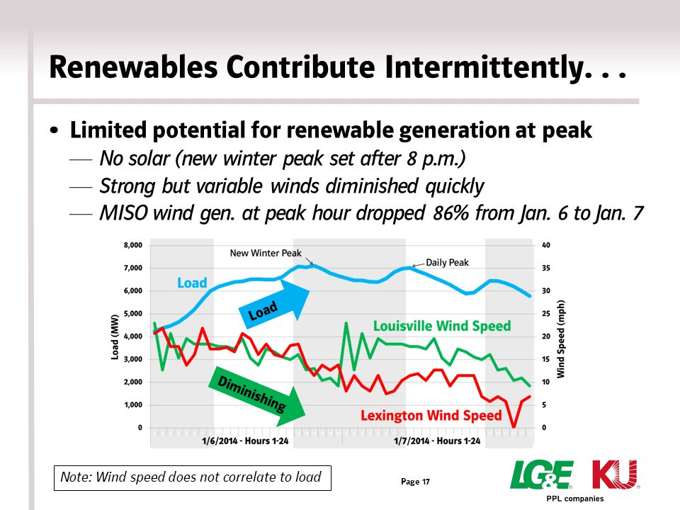 Renewables Contribute Intermittently...