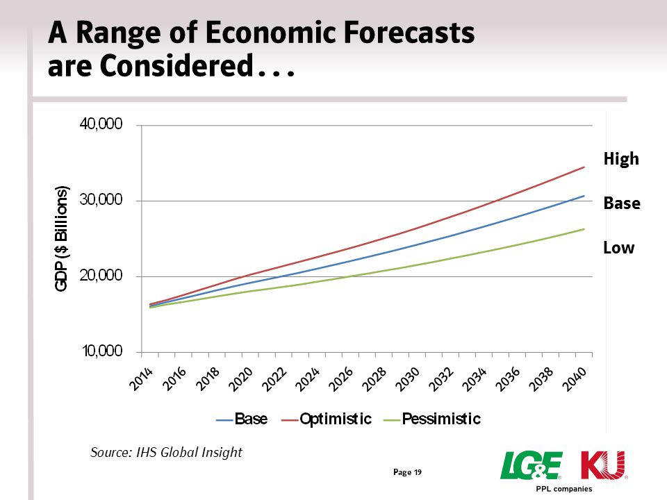 A Range of Economic Forecasts are Considered… Page 19 Source: IHS Global Insight High Base Low