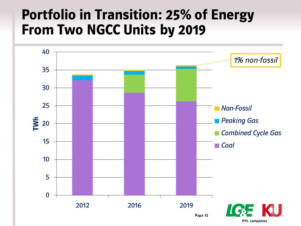 Portfolio in Transition: 25% of Energy From Two NGCC Units by 2019 Page 32 1% non-fossil
