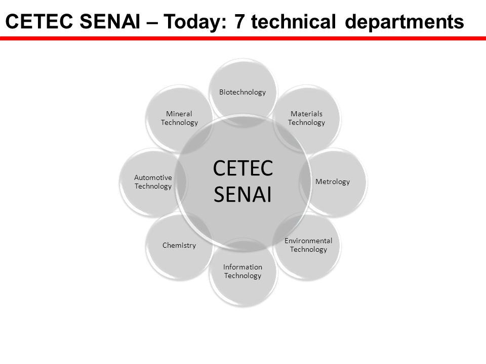 SENAI Innovation Institutes (ISIs) Characteristics Transversal action in order to find solutions in several industrial sectors R&D and I - oriented infrastructure Nationwide participation