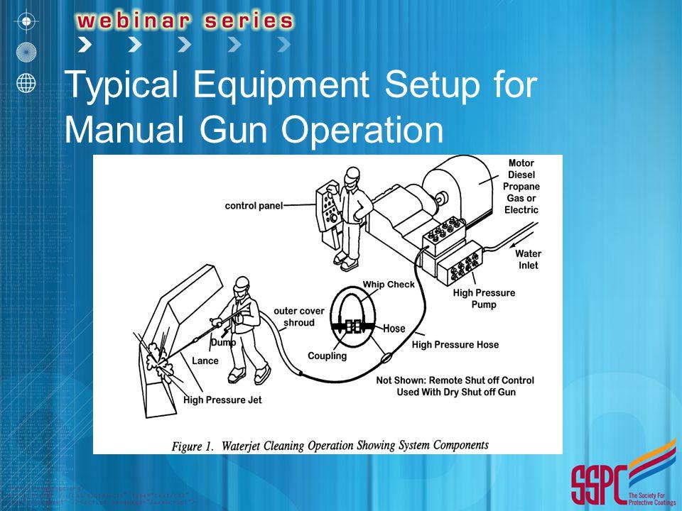 Typical Equipment Setup for Manual Gun Operation