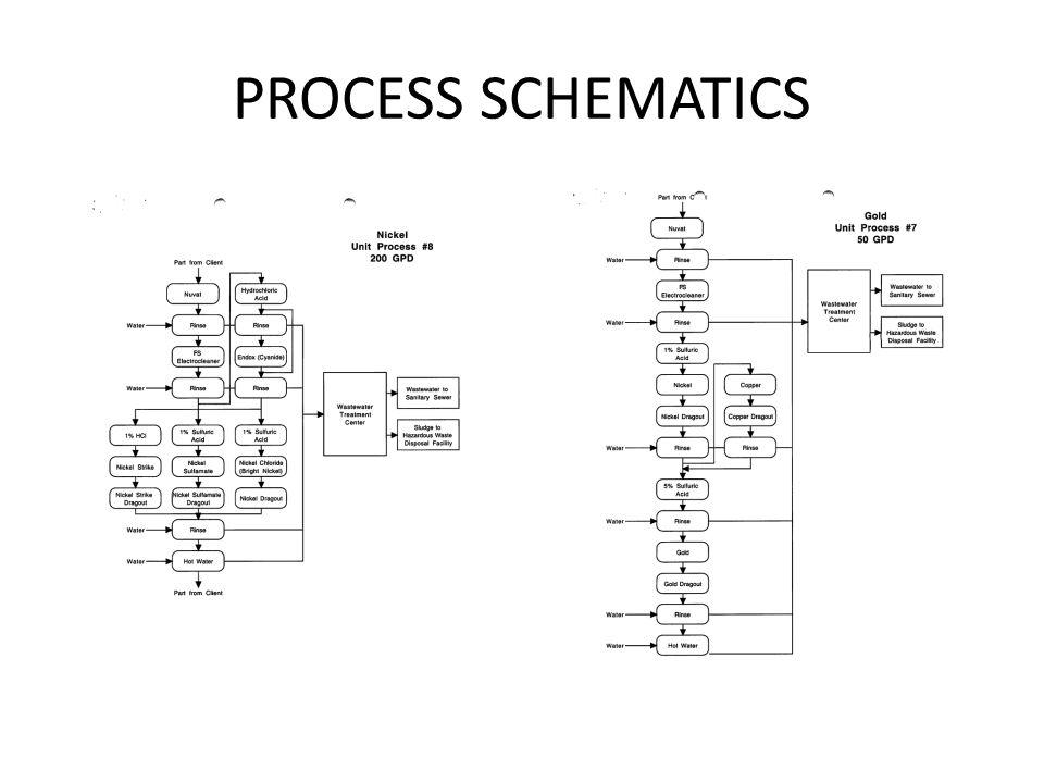 PROCESS SCHEMATICS