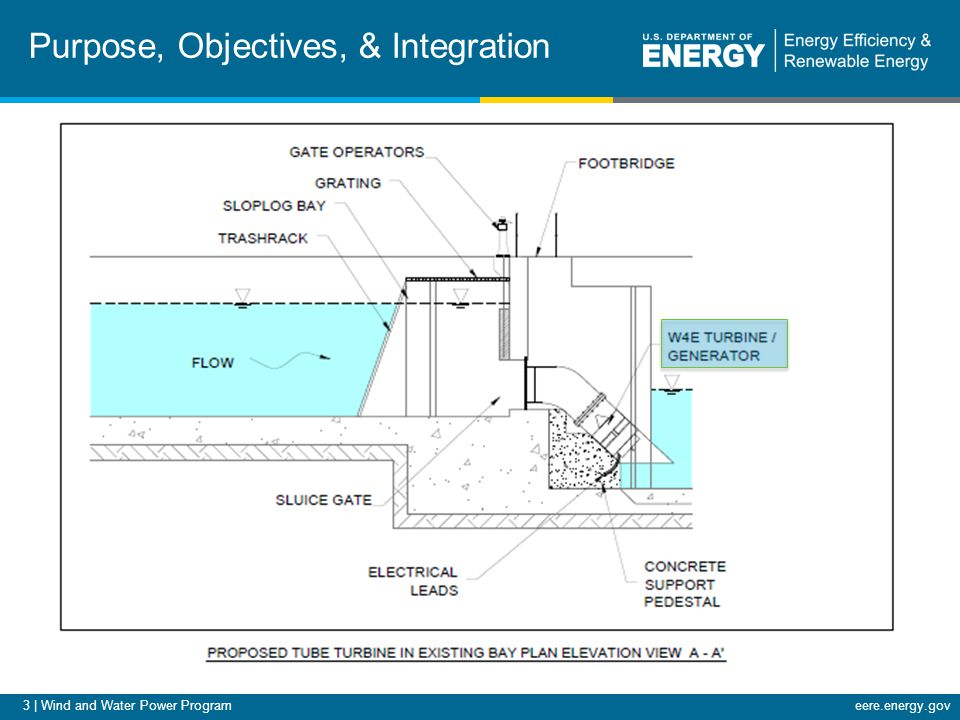 3 | Wind and Water Power Programeere.energy.gov Purpose, Objectives, & Integration