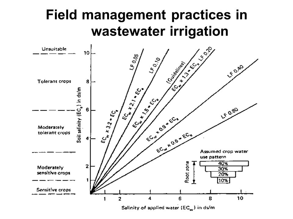 A more exact estimate of the leaching requirement for a particular crop can be obtained using the following equation: where: LR = minimum leaching requirement needed to control salts within the tolerance (ECe) of the crop with ordinary surface methods of irrigation ECw = salinity of the applied irrigation water in dS/m ECe = average soil salinity tolerated by the crop as measured on a soil saturation extract.