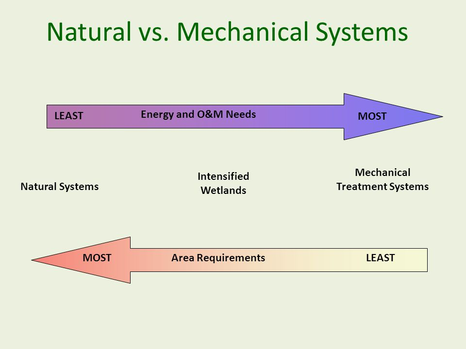 Natural vs. Mechanical Systems LEAST MOST Natural Systems Intensified Wetlands Mechanical Treatment Systems Area Requirements MOSTLEAST Energy and O&M