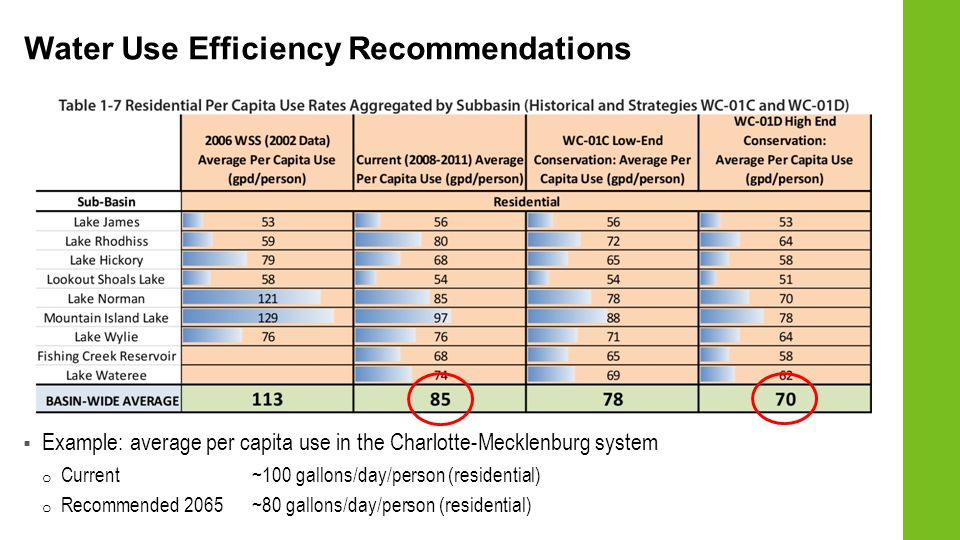 Example: average per capita use in the Charlotte-Mecklenburg system o Current ~100 gallons/day/person (residential) o Recommended 2065~80 gallons/day/person (residential) Water Use Efficiency Recommendations