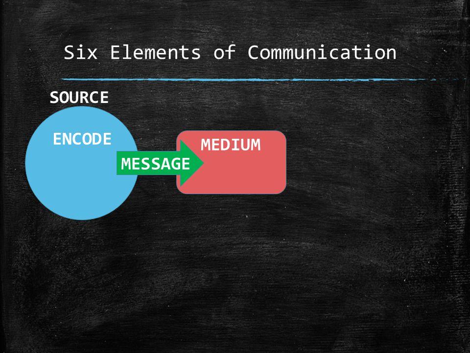 Six Elements of Communication ENCODE MESSAGE MEDIUM SOURCE