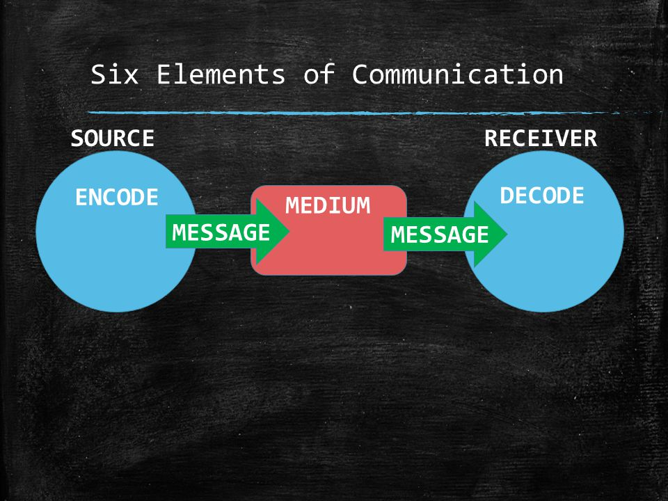 Six Elements of Communication ENCODE MESSAGE MEDIUM DECODE MESSAGE SOURCERECEIVER