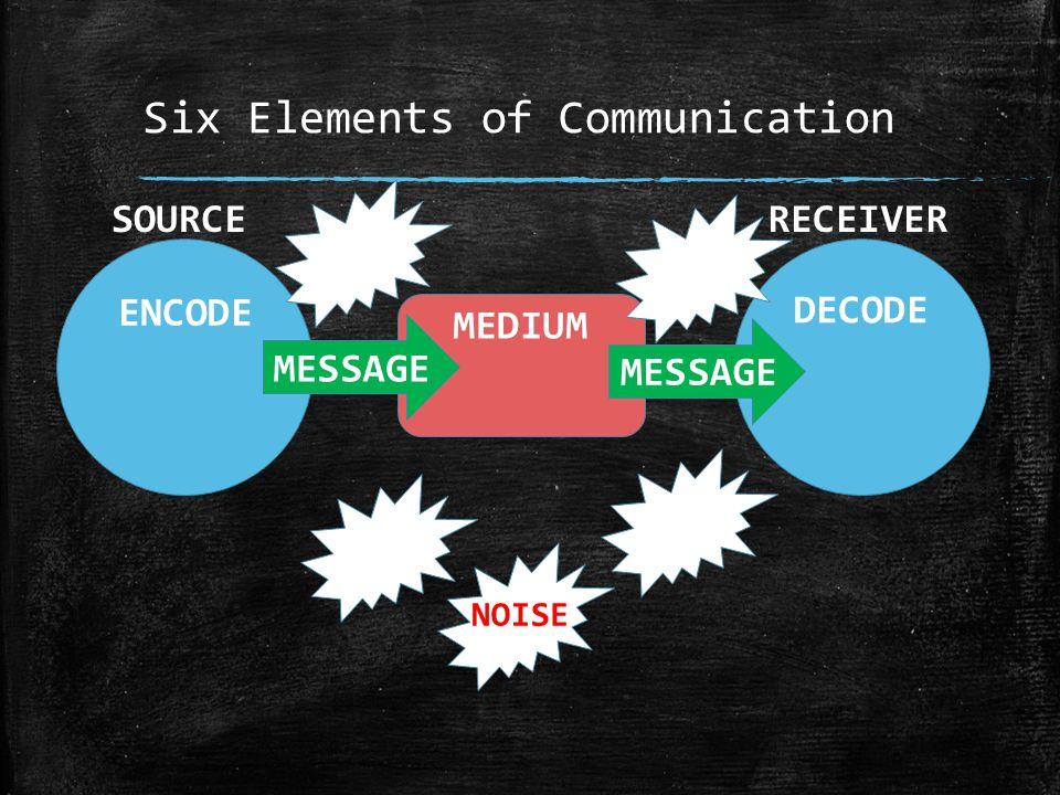 Six Elements of Communication ENCODE MESSAGE MEDIUM DECODE MESSAGE SOURCERECEIVER NOISE