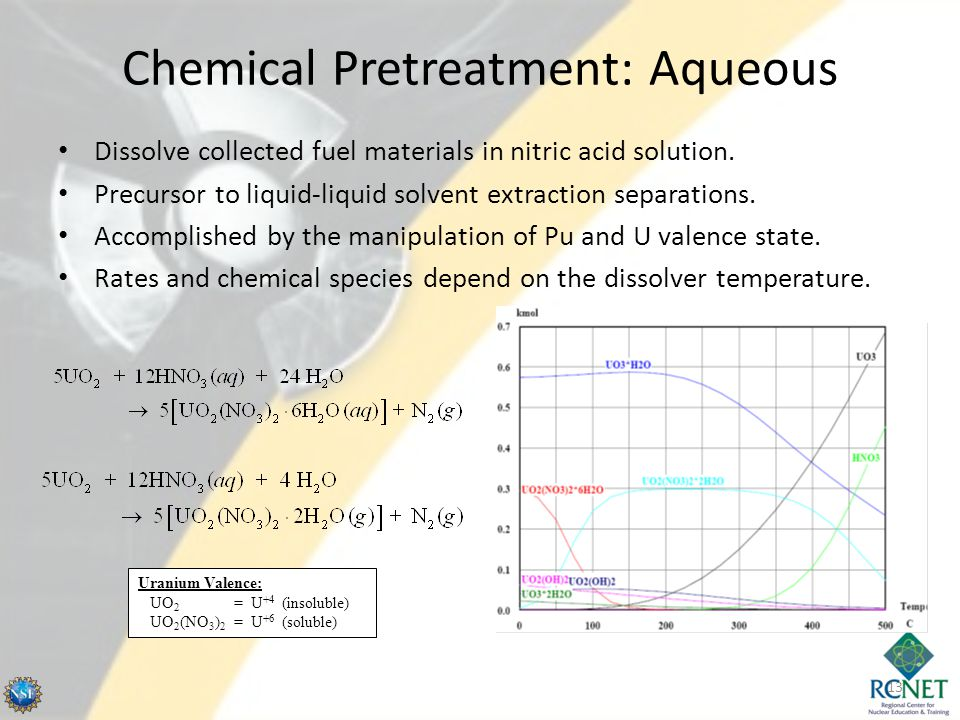 Chemical Pretreatment: Aqueous Dissolve collected fuel materials in nitric acid solution.