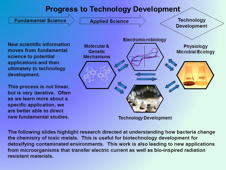 Fundamental Science Progress to Technology Development Physiology Microbial Ecology Molecular & Genetic Mechanisms Technology Development Electromicrobiology Applied Science Technology Development New scientific information moves from fundamental science to potential applications and then ultimately to technology development.