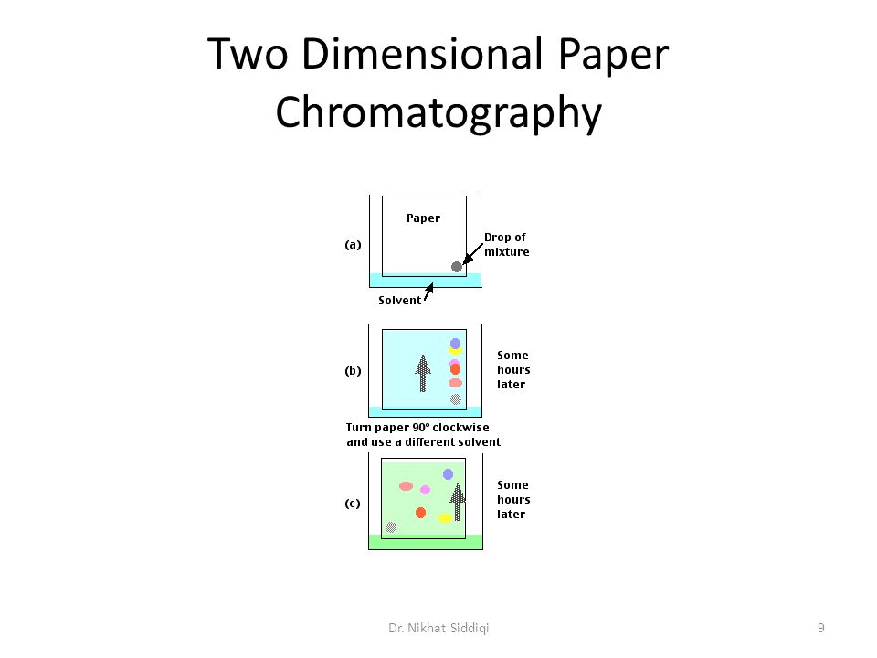 Detection of spots in the paper By colour Fluorescence Chemical reaction after the paper is sprayed with various reagents Radioactivity.