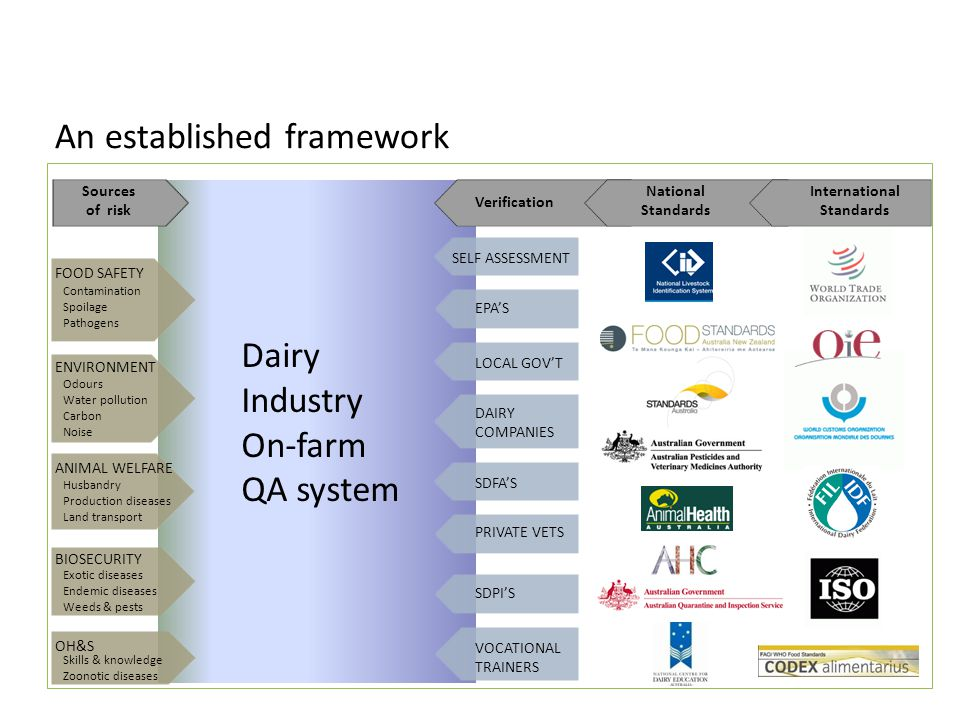 An established framework SDPI'S PRIVATE VETS VOCATIONAL TRAINERS National Standards Dairy Industry On-farm QA system SELF ASSESSMENT Sources of risk Verification International Standards Contamination Spoilage Pathogens Odours Water pollution Carbon Noise Husbandry Production diseases Land transport Exotic diseases Endemic diseases Weeds & pests Skills & knowledge Zoonotic diseases BIOSECURITY OH&S ANIMAL WELFARE FOOD SAFETY ENVIRONMENT DAIRY COMPANIES LOCAL GOV'T EPA'S SDFA'S