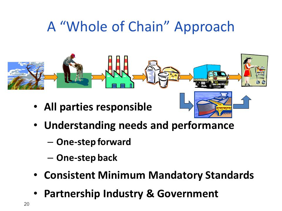 20 A Whole of Chain Approach All parties responsible Understanding needs and performance – One-step forward – One-step back Consistent Minimum Mandatory Standards Partnership Industry & Government