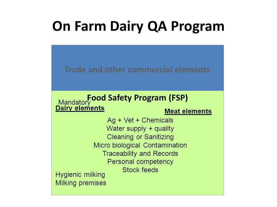 On Farm Dairy QA Program Trade and other commercial elements Food Safety Program (FSP) Mandatory Dairy elements Hygienic milking Milking premises Meat elements Ag + Vet + Chemicals Water supply + quality Cleaning or Sanitizing Micro biological Contamination Traceability and Records Personal competency Stock feeds