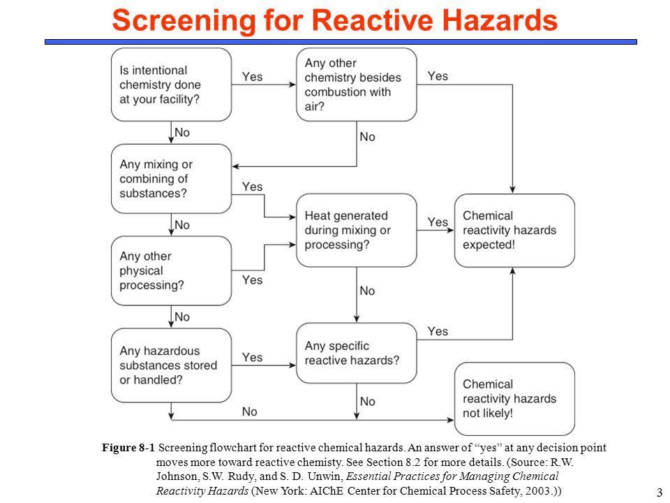 3 Screening for Reactive Hazards Figure 8-1 Screening flowchart for reactive chemical hazards.