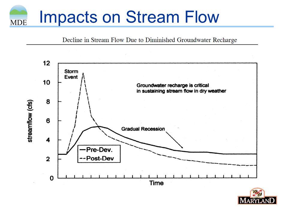 Impacts on Stream Flow