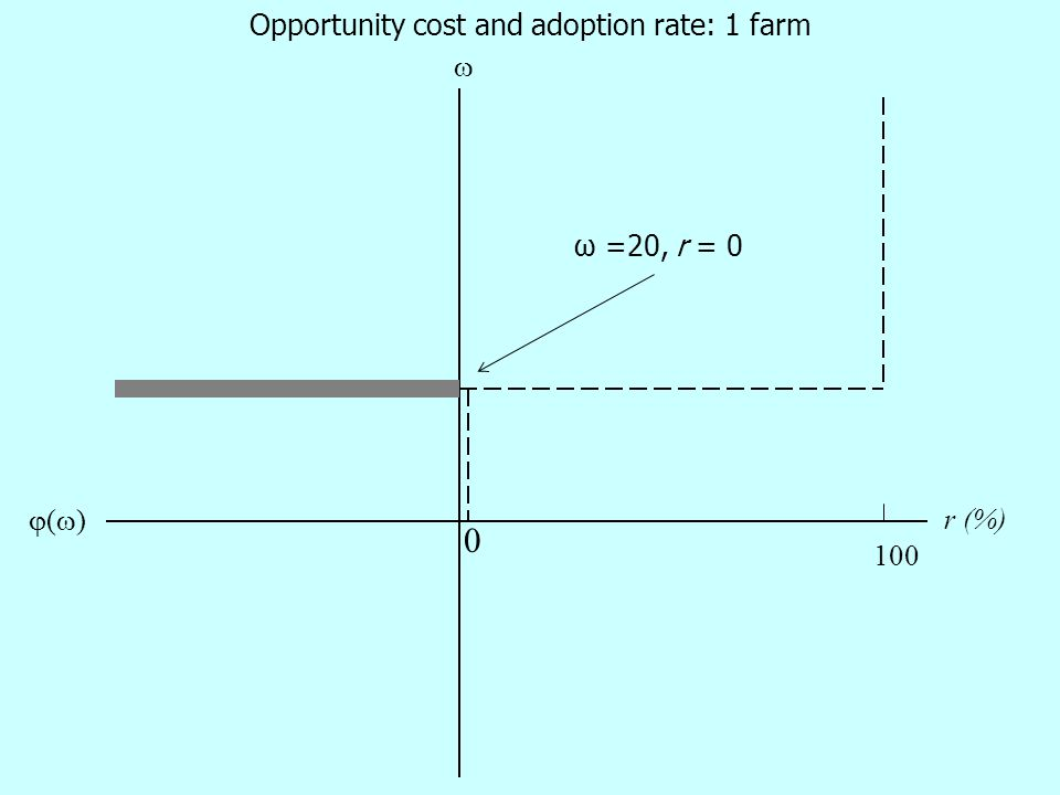 0 ()()  100 Opportunity cost and adoption rate: 1 farm ω =20, r = 0 r (%)
