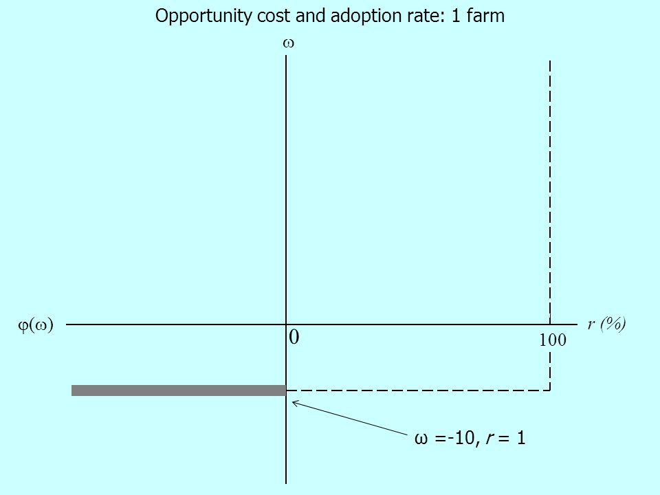 0 ()()  100 Opportunity cost and adoption rate: 1 farm ω =-10, r = 1 r (%)