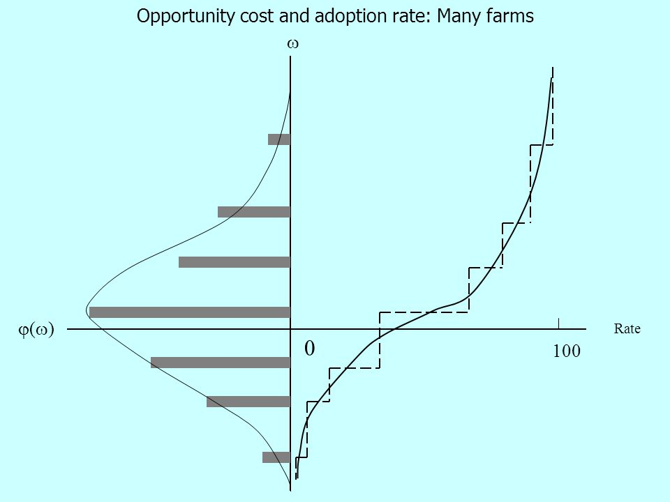 0 ()()  Rate 100 Opportunity cost and adoption rate: Many farms