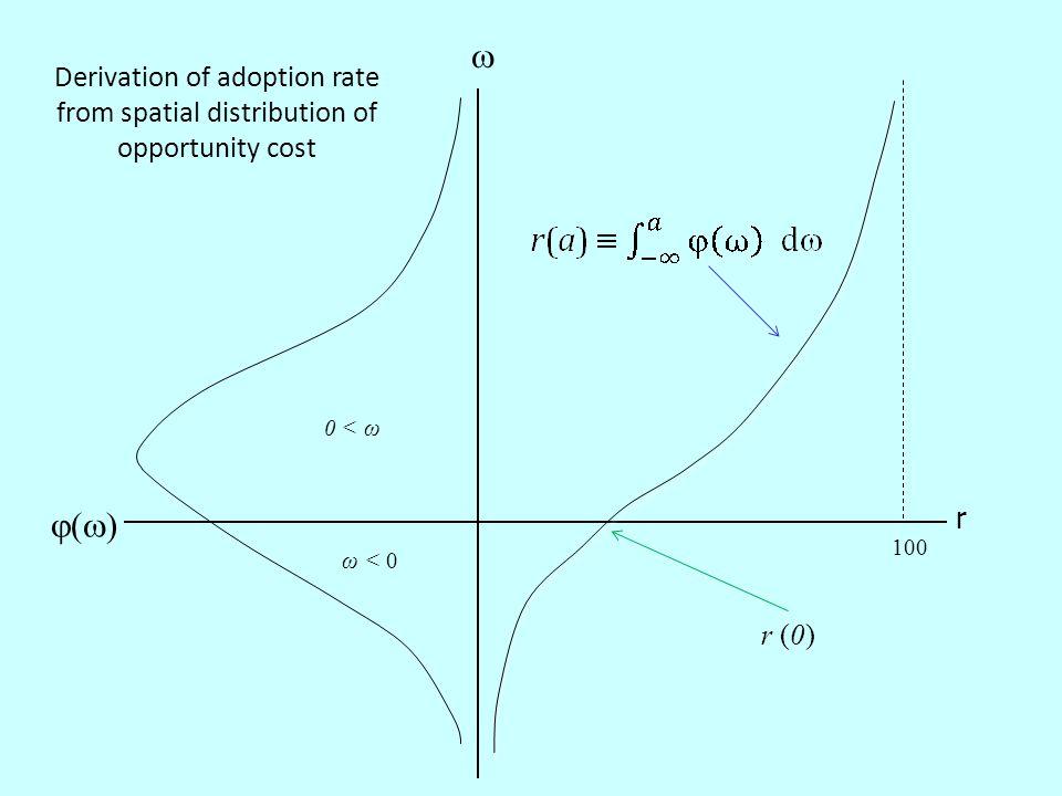 ()()  100 0 < ω r Derivation of adoption rate from spatial distribution of opportunity cost ω < 0 r (0)