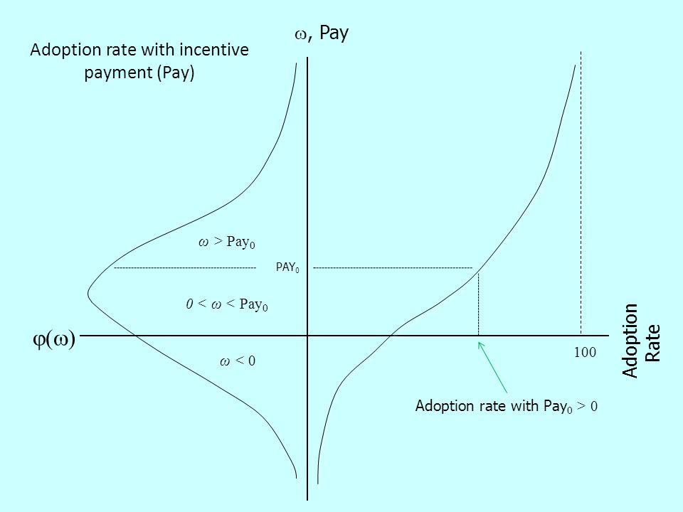 ()() , Pay 100 0 < ω < Pay 0 Adoption Rate PAY 0 Adoption rate with incentive payment (Pay) ω < 0 ω > Pay 0 Adoption rate with Pay 0 > 0
