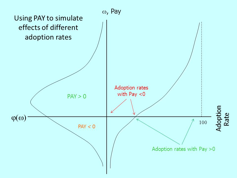 ()() , Pay 100 Adoption Rate Using PAY to simulate effects of different adoption rates Adoption rates with Pay <0 Adoption rates with Pay >0 PAY < 0 PAY > 0