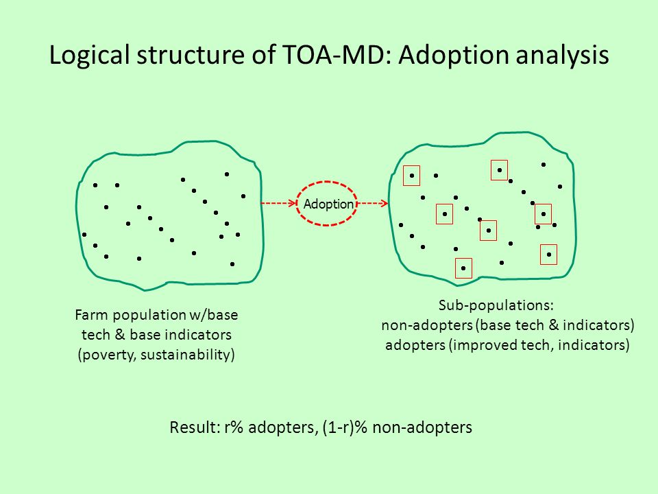 Logical structure of TOA-MD: Adoption analysis                        Farm population w/base tech & base indicators (poverty, sustainability)                        Sub-populations: non-adopters (base tech & indicators) adopters (improved tech, indicators)   Result: r% adopters, (1-r)% non-adopters Adoption