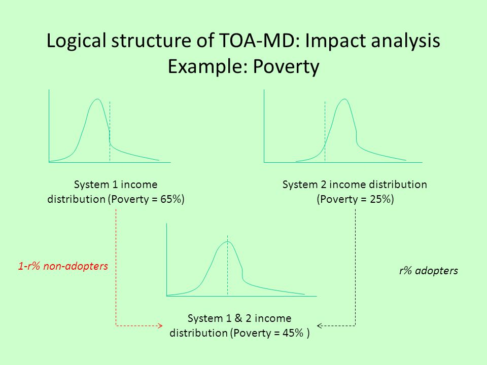 Logical structure of TOA-MD: Impact analysis Example: Poverty System 1 income distribution (Poverty = 65%) System 2 income distribution (Poverty = 25%) System 1 & 2 income distribution (Poverty = 45% ) 1-r% non-adopters r% adopters