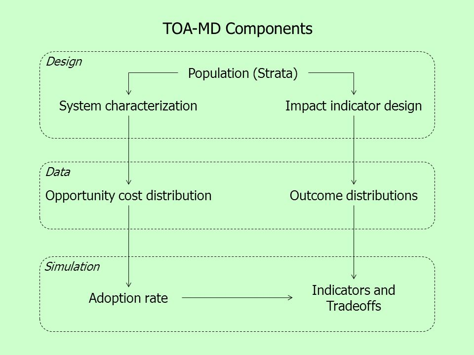 TOA-MD Components System characterization Adoption rate Population (Strata) Impact indicator design Opportunity cost distributionOutcome distributions Indicators and Tradeoffs Design Data Simulation