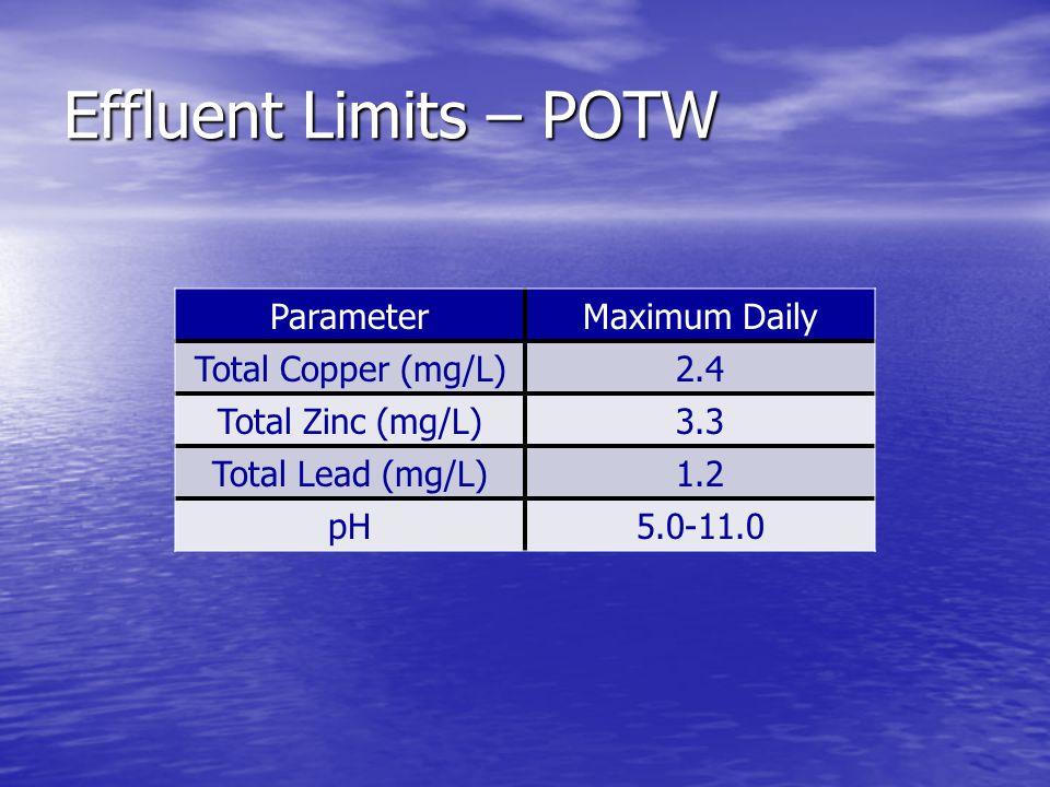 Effluent Limits – POTW ParameterMaximum Daily Total Copper (mg/L)2.4 Total Zinc (mg/L)3.3 Total Lead (mg/L)1.2 pH5.0-11.0