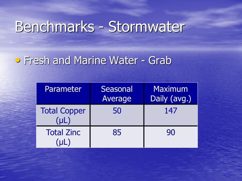 Benchmarks - Stormwater Fresh and Marine Water - Grab Fresh and Marine Water - Grab ParameterSeasonal Average Maximum Daily (avg.) Total Copper (µL) 50147 Total Zinc (µL) 8590