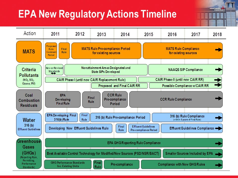 EPA New Regulatory Actions Timeline