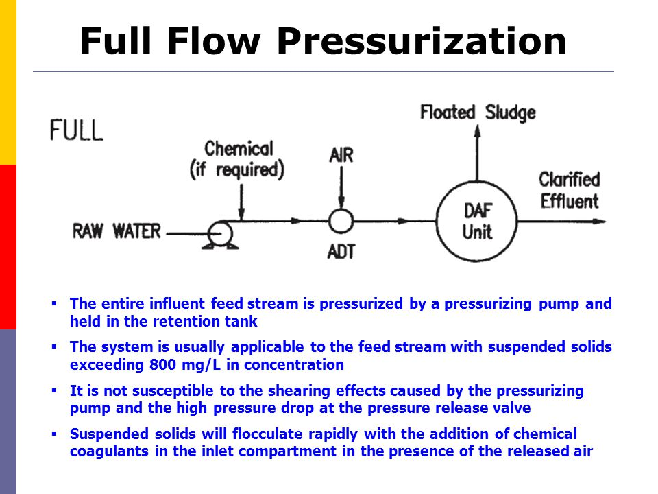 Full Flow Pressurization  The entire influent feed stream is pressurized by a pressurizing pump and held in the retention tank  The system is usuall