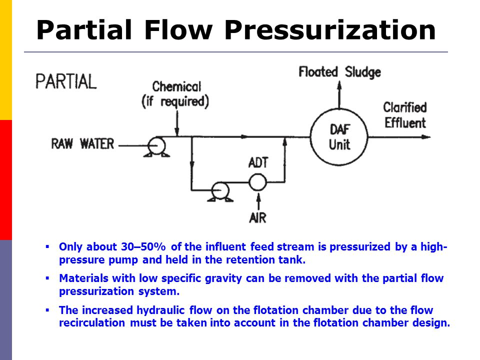 Partial Flow Pressurization  Only about 30–50% of the influent feed stream is pressurized by a high- pressure pump and held in the retention tank. 