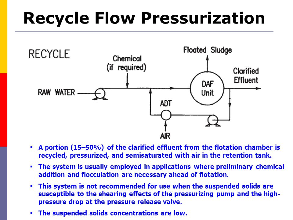 Recycle Flow Pressurization  A portion (15–50%) of the clarified effluent from the flotation chamber is recycled, pressurized, and semisaturated with