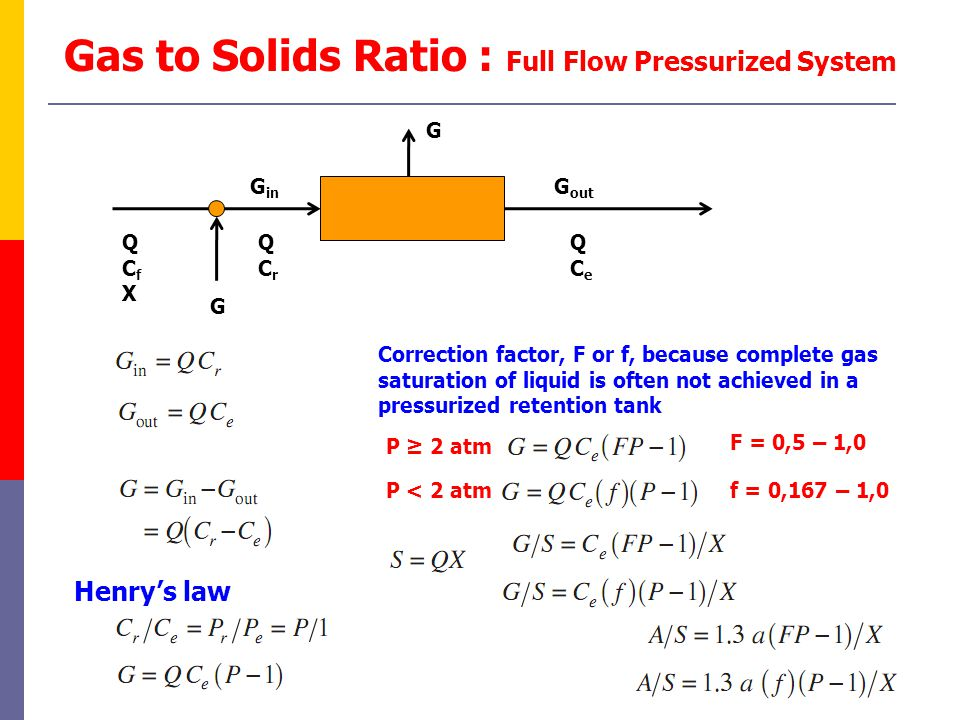 Gas to Solids Ratio : Full Flow Pressurized System QCrQCr QCeQCe G QCfXQCfX G G in G out Henry's law Correction factor, F or f, because complete gas s