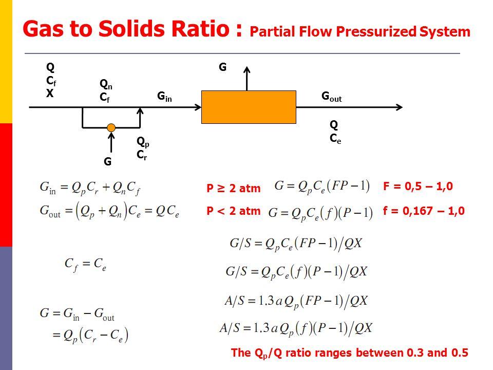 Gas to Solids Ratio : Partial Flow Pressurized System QpCrQpCr QCeQCe G QCfXQCfX G G in G out f = 0,167 – 1,0 F = 0,5 – 1,0 P ≥ 2 atm P < 2 atm QnCfQnCf The Q p /Q ratio ranges between 0.3 and 0.5