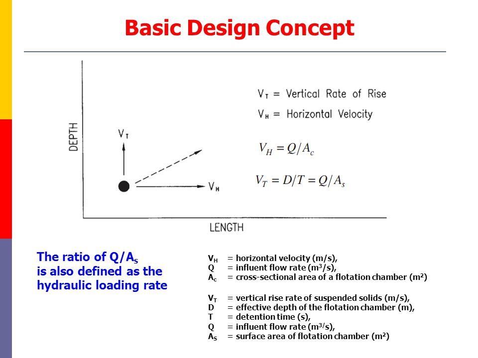 Basic Design Concept V H = horizontal velocity (m/s), Q = influent flow rate (m 3 /s), A c = cross-sectional area of a flotation chamber (m 2 ) V T =