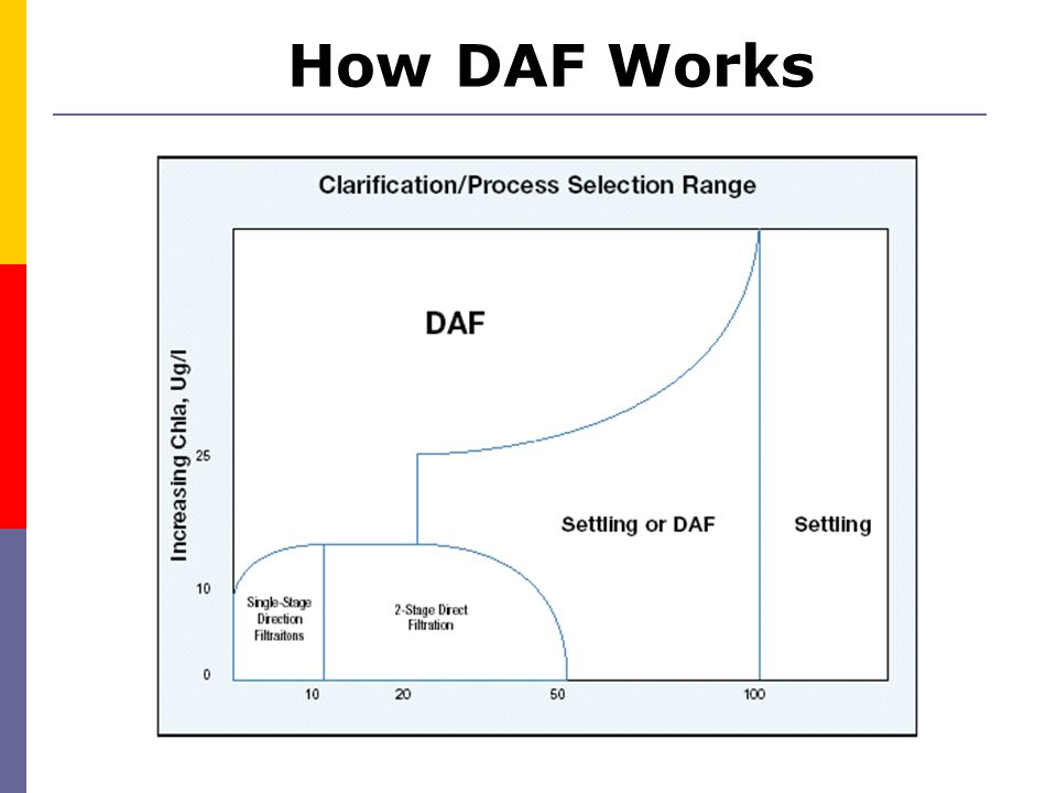 How DAF Works