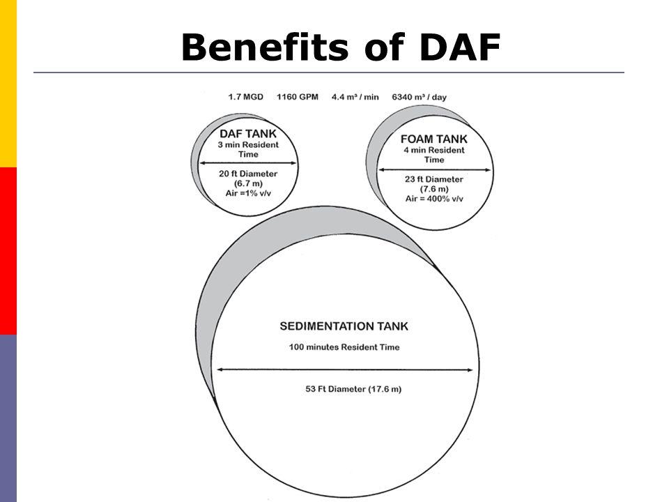 Benefits of DAF