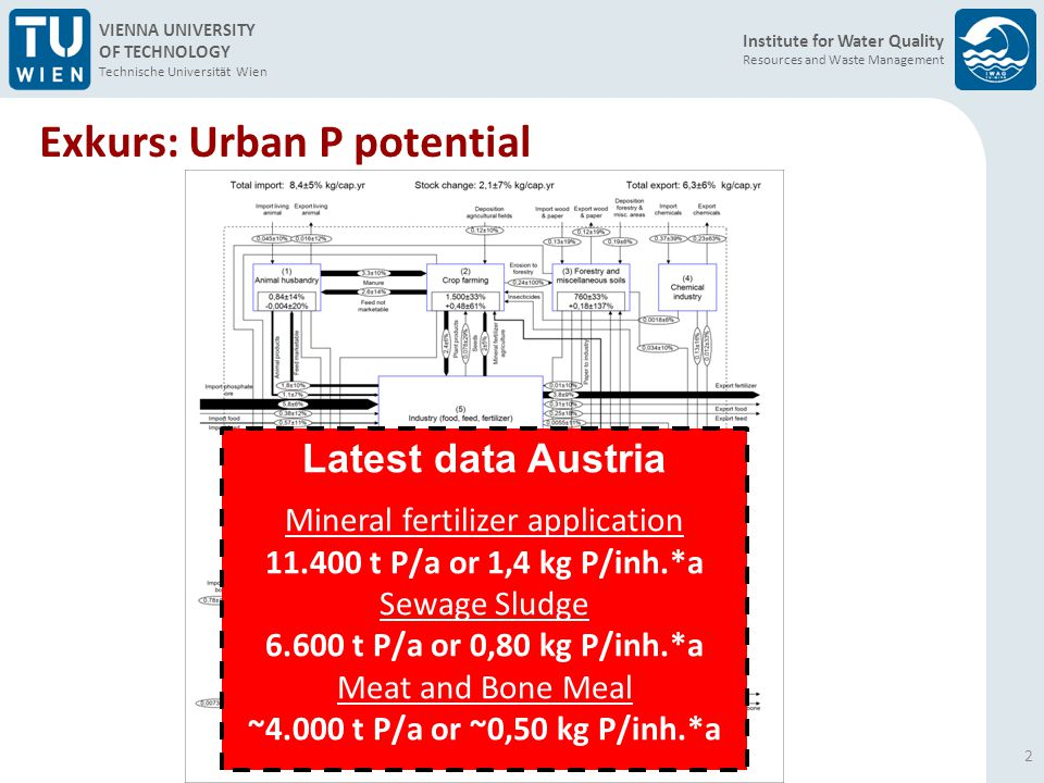 Institute for Water Quality Resources and Waste Management VIENNA UNIVERSITY OF TECHNOLOGY Technische Universität Wien Take Home Messages (I) 13 Remarkable but often unexploited P potential Comprehensive assessment of a technology in context with preconditions in sanitary environmental engineering Basis for optimized P-management has been created Sludge water: simple technologies, economic operation is possible, advantages for WWTPs, very good final products  but low recycling potential (20–30%) related to WWTP influent Sewage Sludge: Manifold different approaches with varying results, often limited recycling potential (50–70%) related to WWTP influent, possible waste by-products (further treatment), complex approaches, resource intensive and expensive (> 10 €/kg P)
